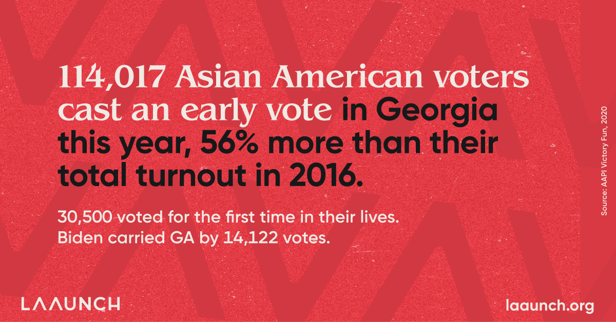 114,017 Asian American voters cast an early vote in Georgia this year, 56% more than their total turnout in 2016. 30,500 voted for the first time in their lives.