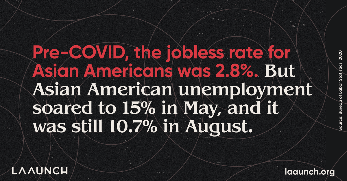 Pre-COVID, the jobless rate for Asian Americans was 2.8%. But Asian American unemployment soared to 15% in May, and it was still 10.7% in August.