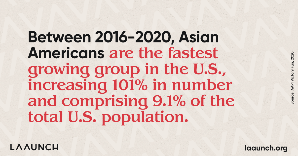 Between 2016-2020, Asian Americans are the fastest growing group in the U.S., increasing 101% in number and comprising 9.1% of the total U.S. population.