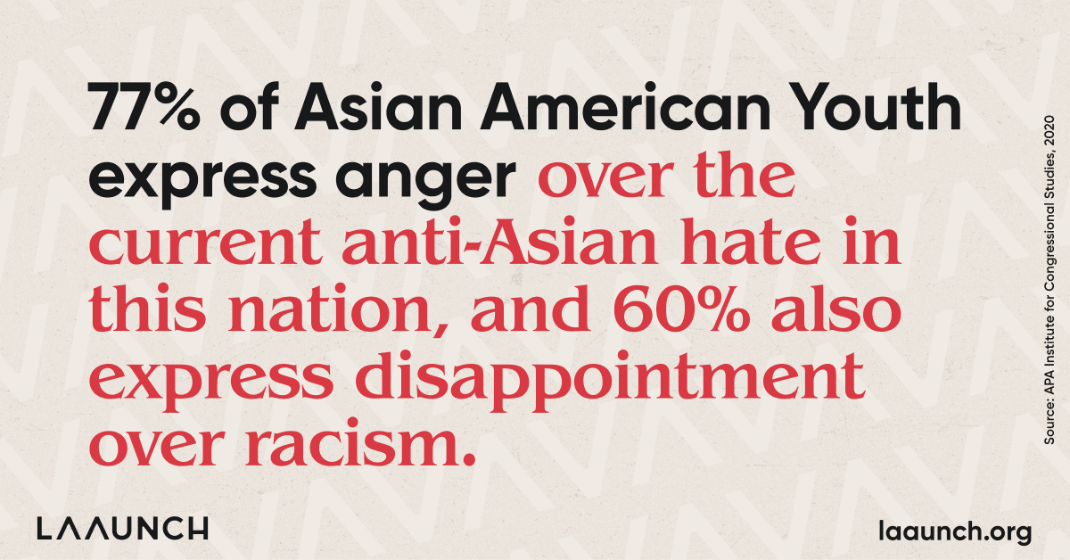 77% of Asian American Youth express anger over the current anti-Asian hate in this nation, and 60% also express disappointment over racism.
