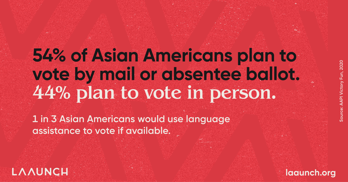 54% of Asian Americans plan to vote by mail or absentee ballot. 44% plan to vote in person. 1 in 3 Asian Americans would use language assistance to vote if available.