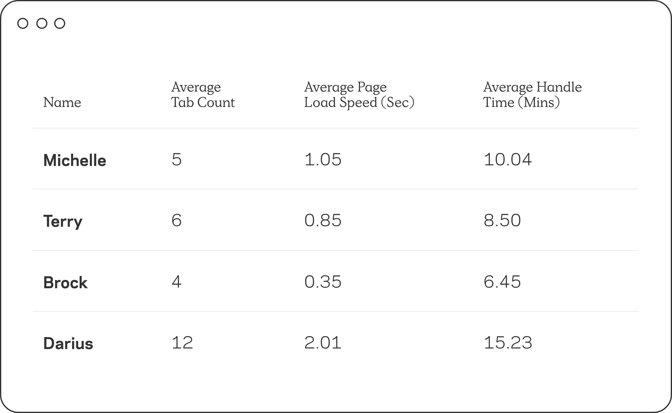 Page load speed per person table