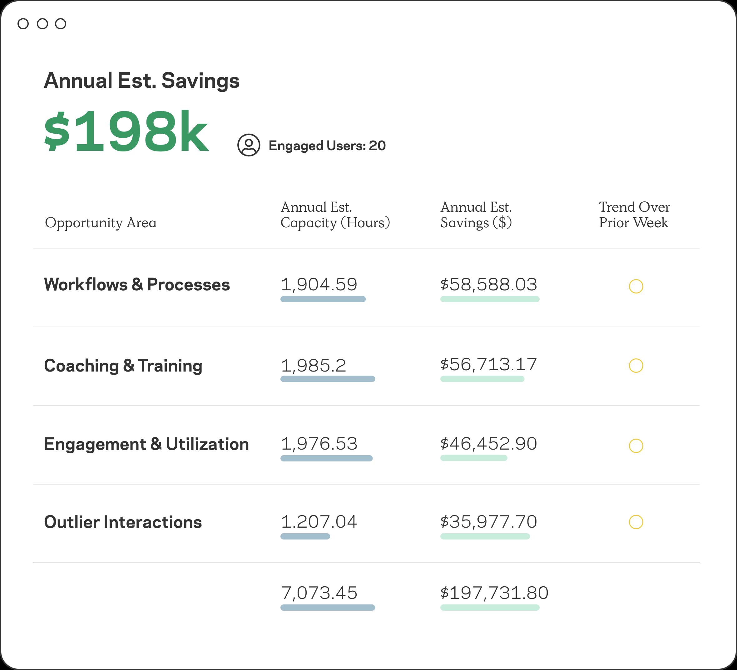 Annual savings estimation per workflow