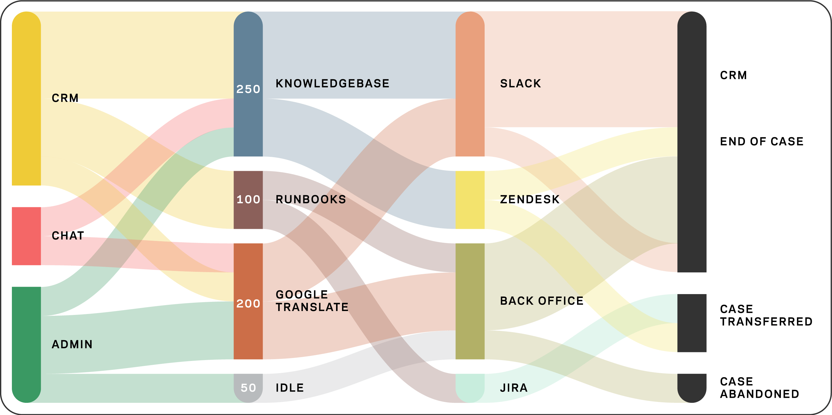 Fin process flow diagram