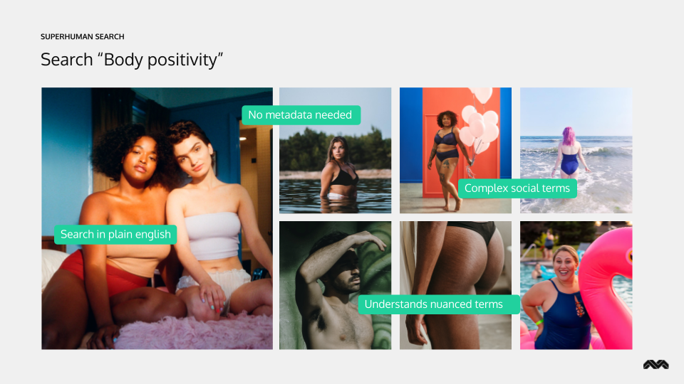 Body positivity | Visual search AI | Mobius Labs