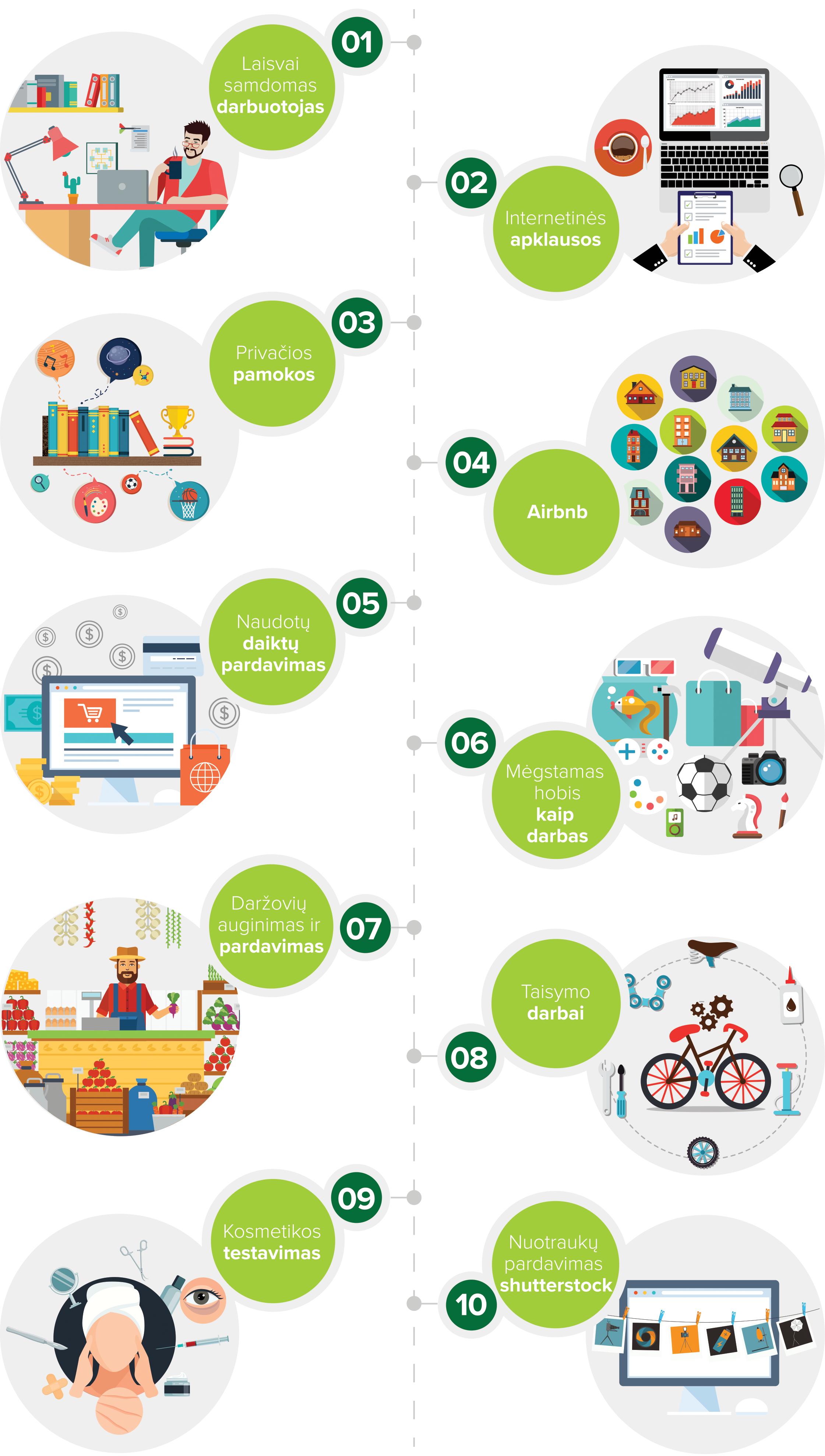 Infografikas – 10 būdų užsidirbti pinigų neišėjus iš namų