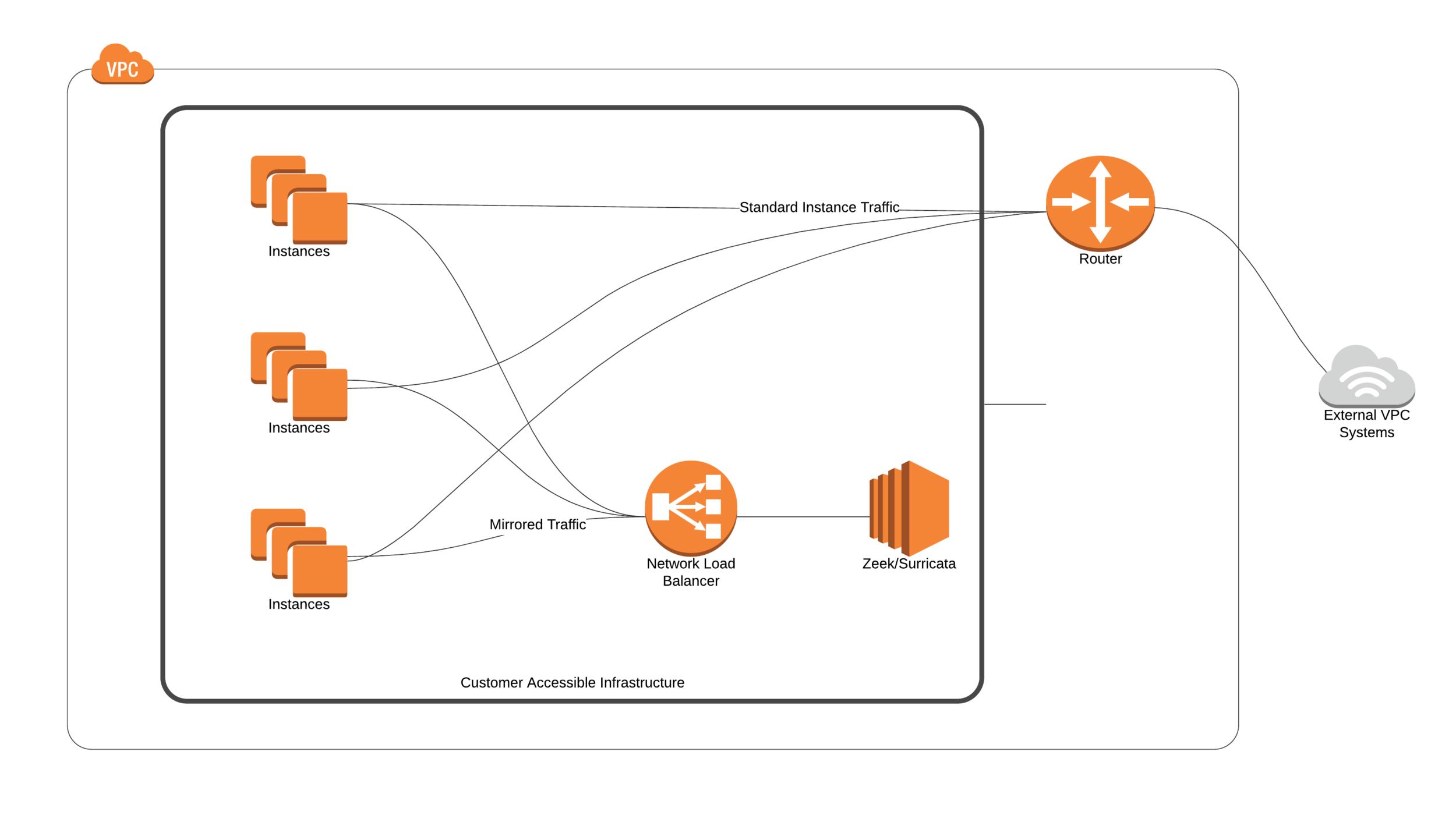 A simple Traffic Mirroring setup on AWS.
