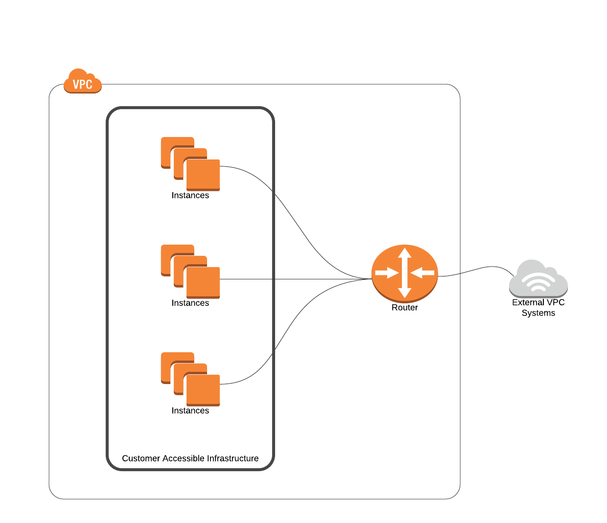 AWS Instance Networking.png