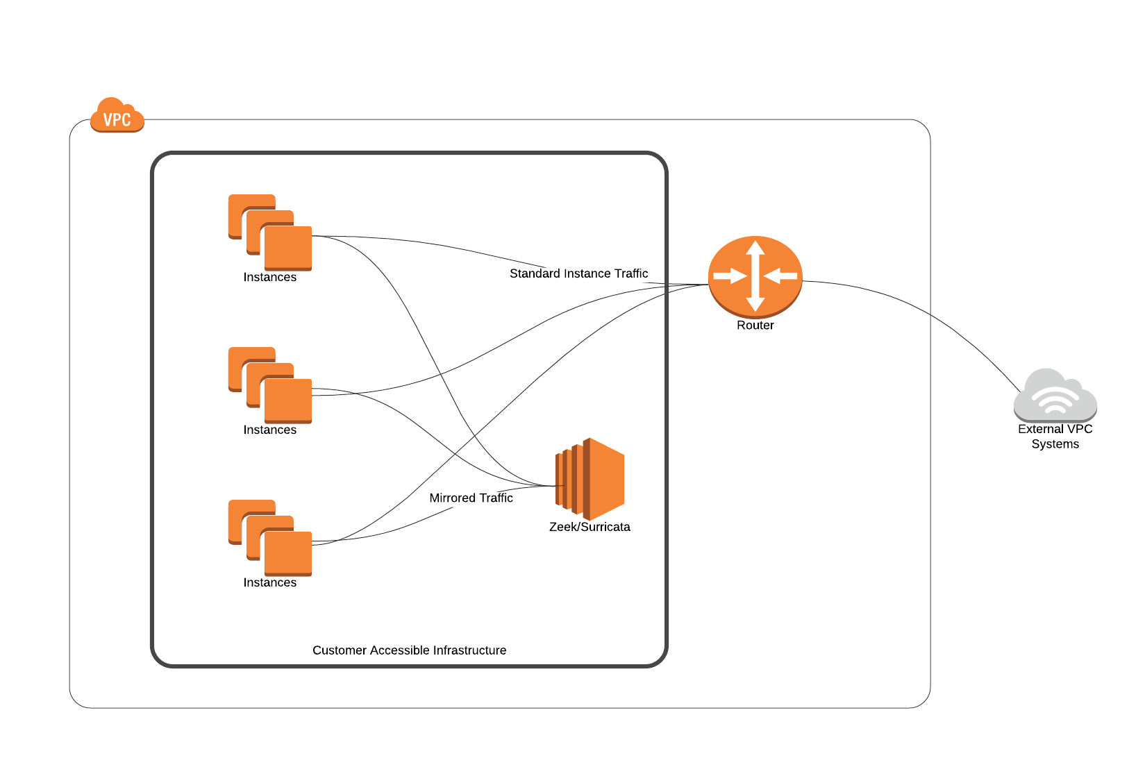 AWS Traffic Mirror - Simple.png