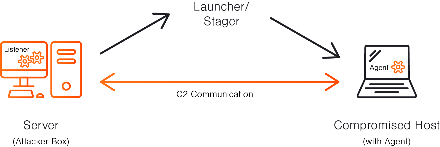 Establishing C2 communication with a listener, launcher / stager, and agent.