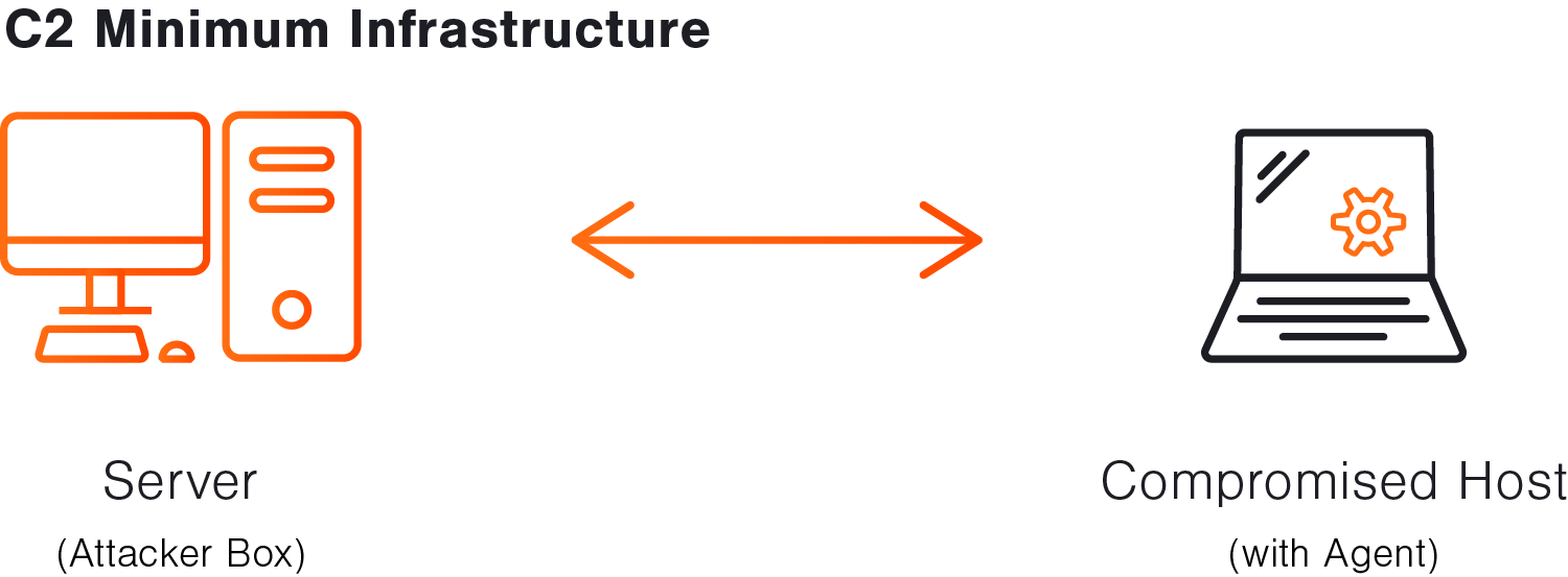 The minimum infrastructure to establish a command and control channel.