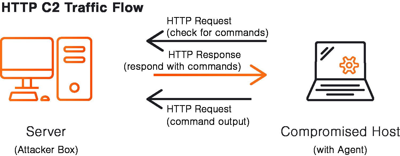 Basic HTTP C2 traffic flow.