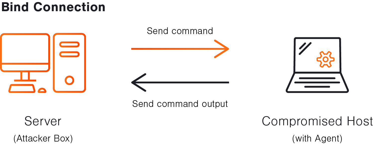A bind connection - the attacker establishes the initial connection with the compromised host.
