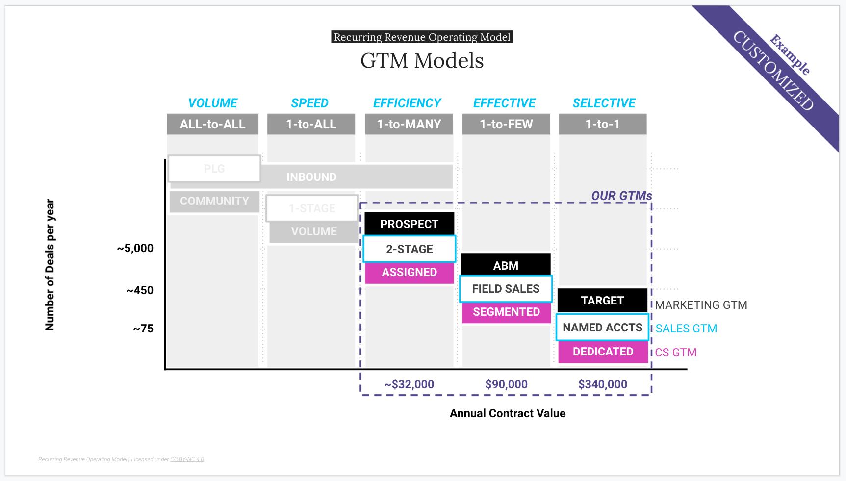 GTM Models Poster