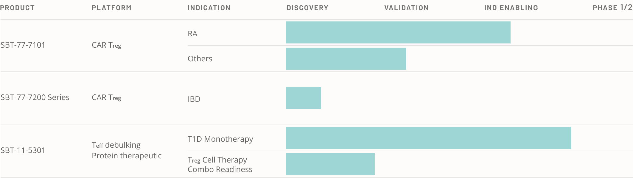 a table of our drug development pipeline
