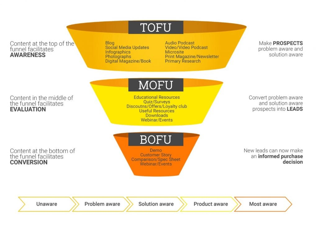 Example marketing funnel template