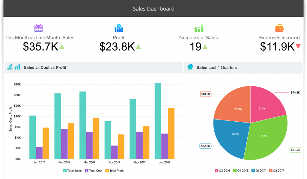 zoho sales management systems and sales management software