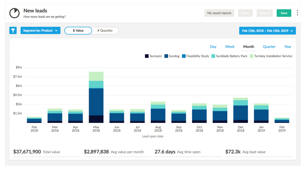 nutshell new leads report sales tracking software