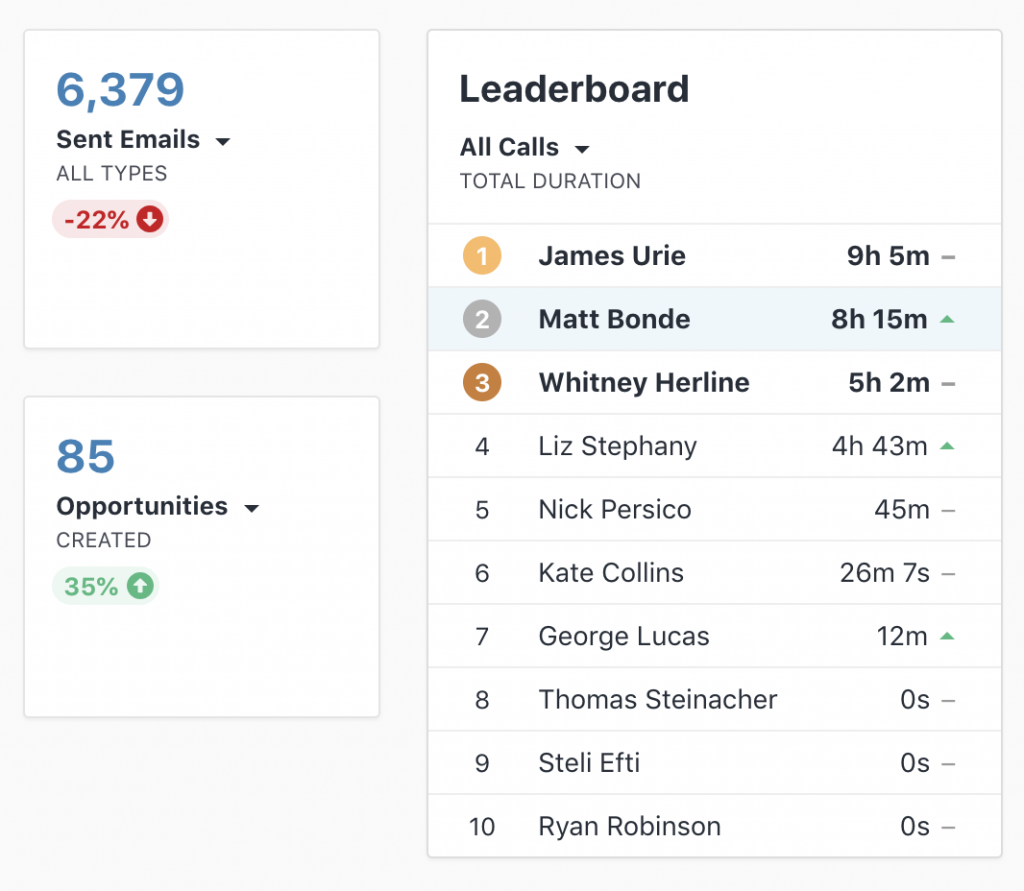 close crm sales tracking and reporting