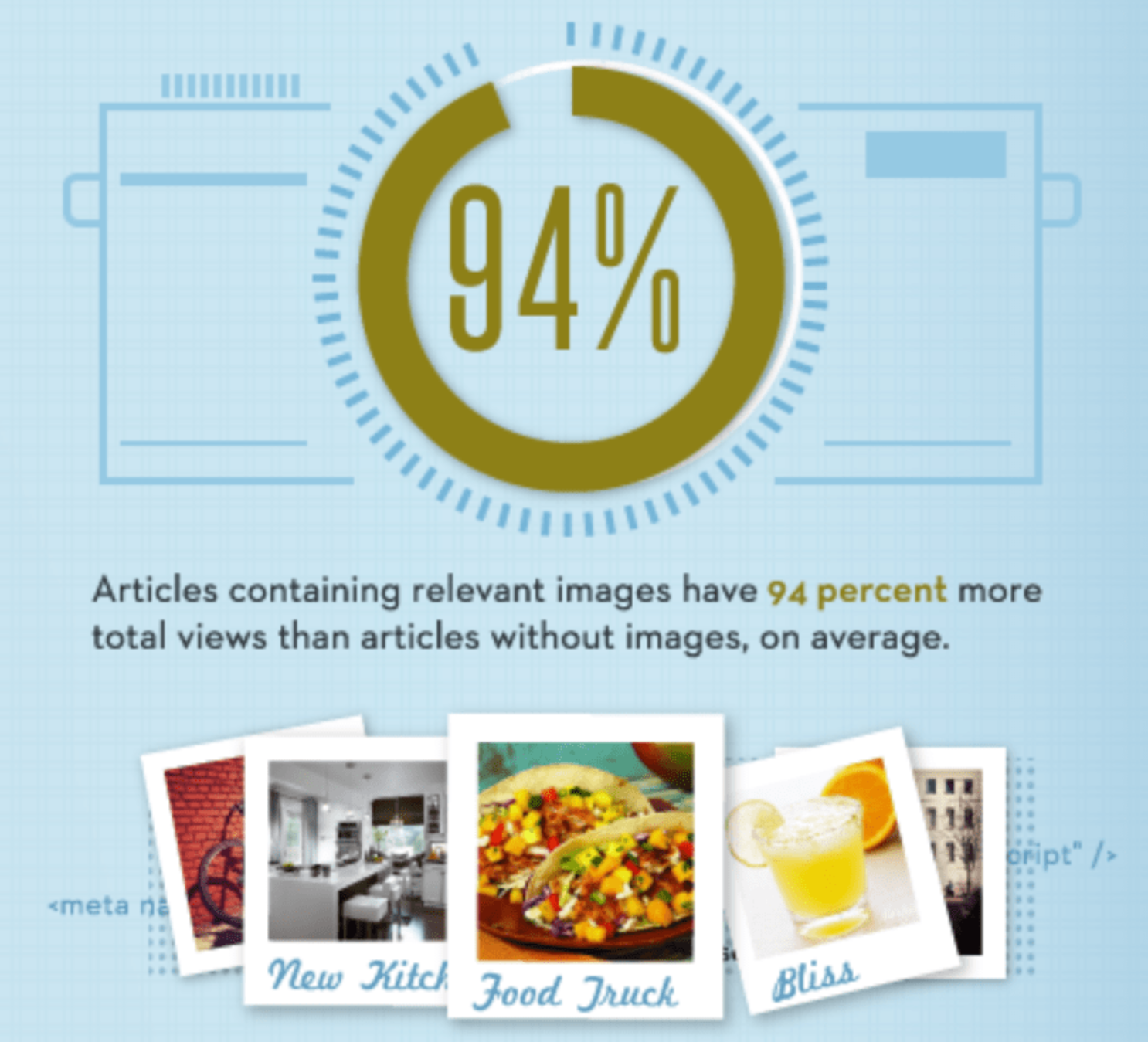 """""""Marketing emails containing relevant images have 94% more total views than marketing emails without images."""""""