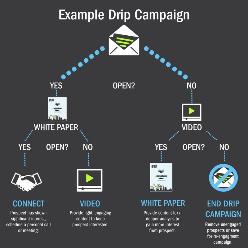 email drip campaign example