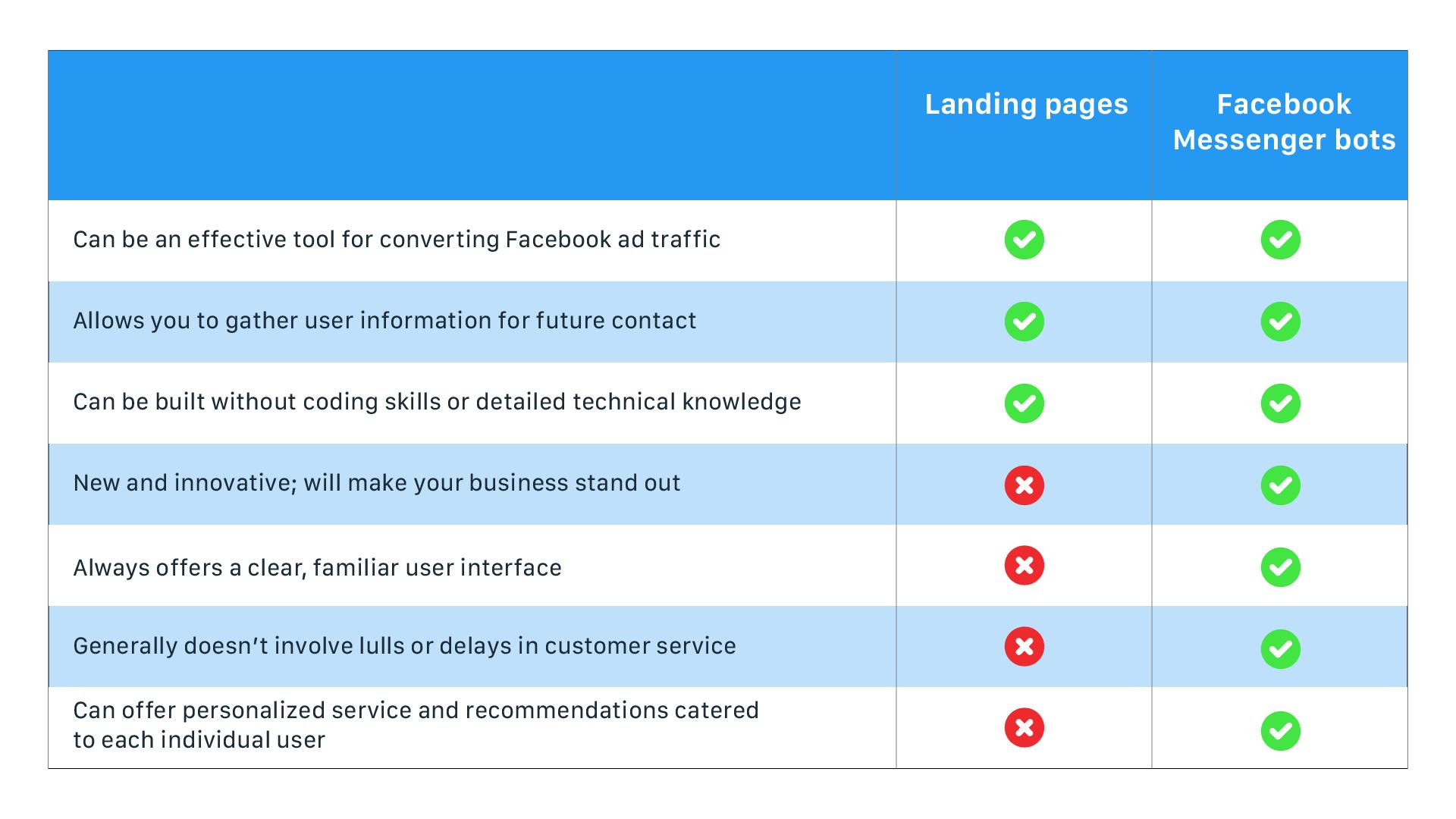 Landing pages vs. Facebook Messenger chatbots