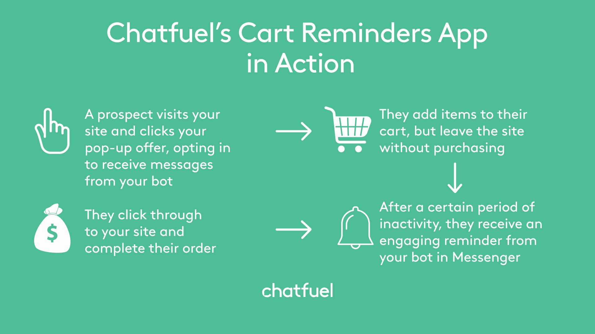 How to Maximize Shopping Cart Conversions With a Chatbot