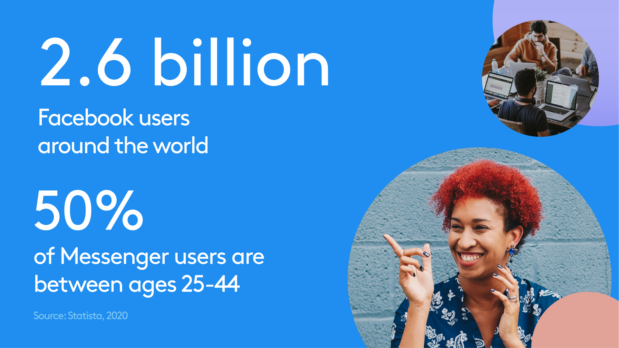 2.6 billion people globally have a Facebook profile