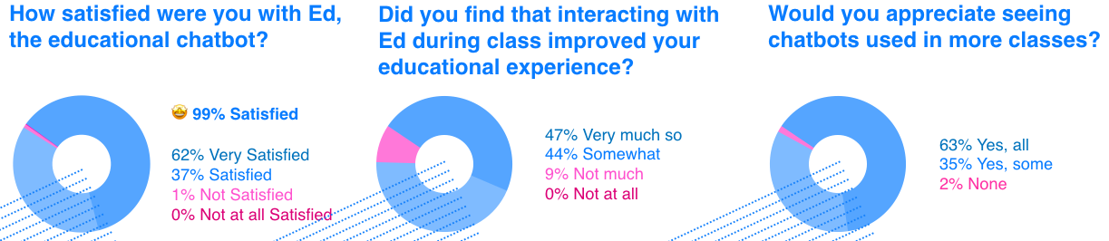 Chatbot survey results