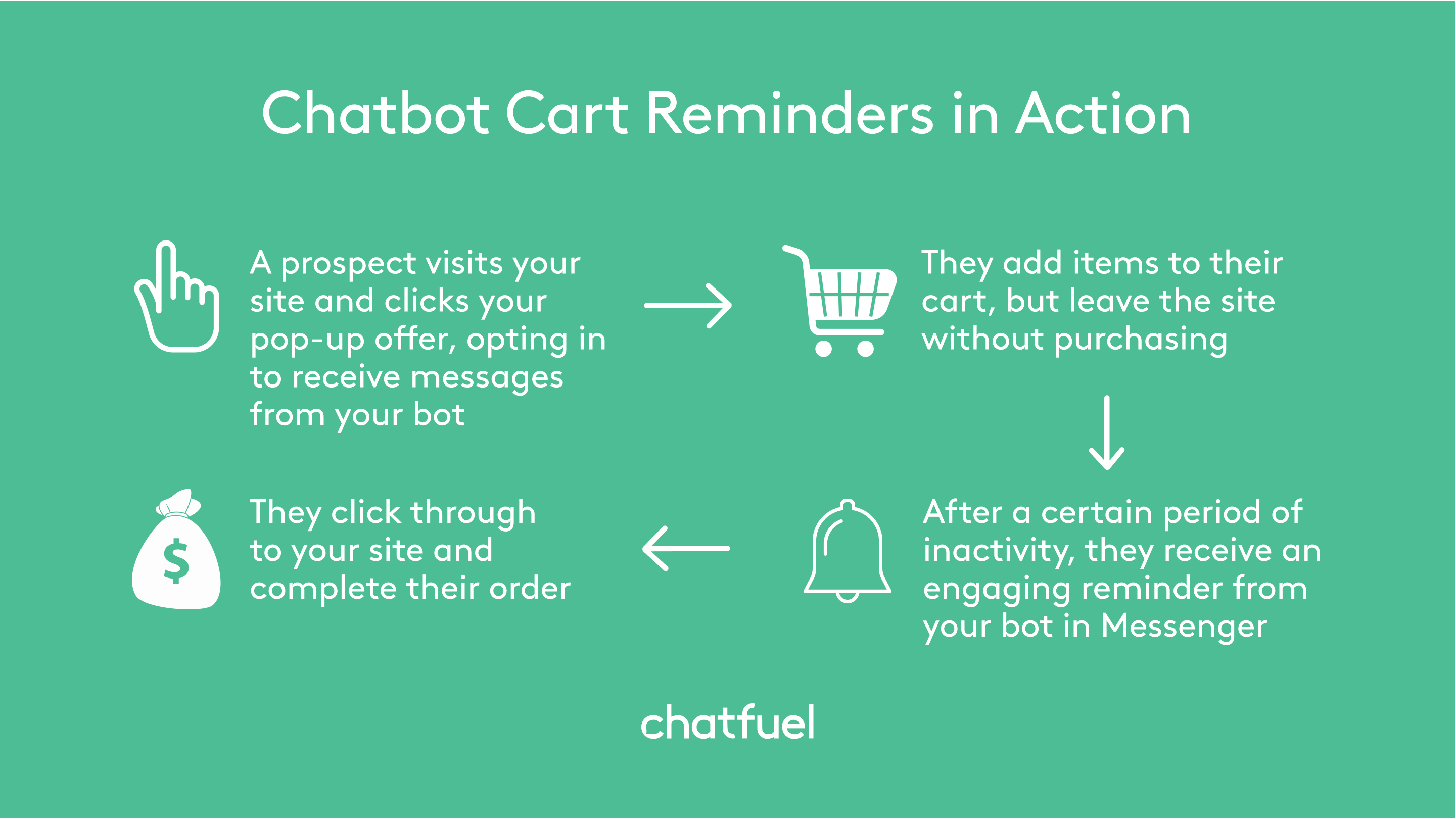 Chatbot Cart Reminders in Action