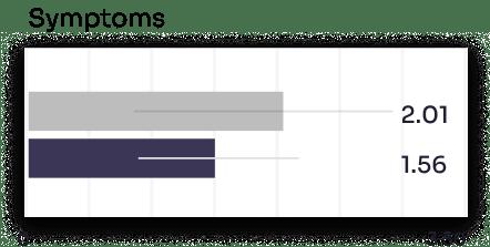 LYMQOL Symptoms graph