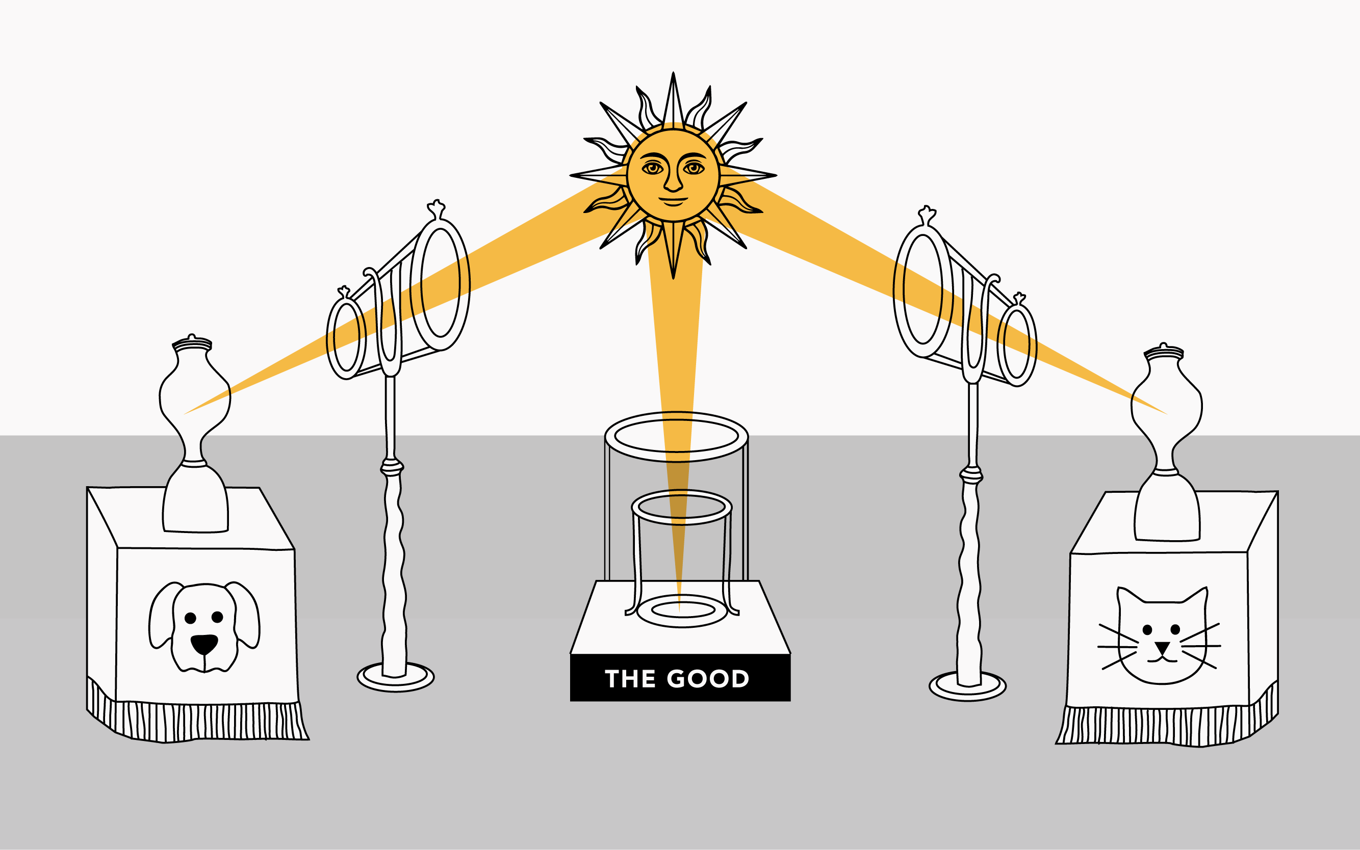 A drawing of how DOGs and CATs must be kept in cosmic proportion to arrive at The Good