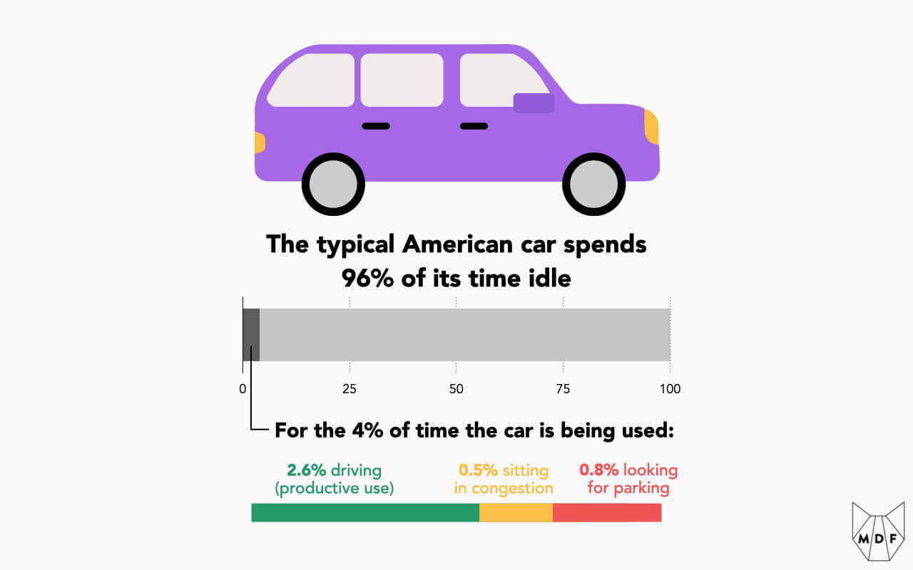 A chart showing that the typical American car spends 96% of its time idle; even when it is being used much of that time is spent in congestion (0.5% of the 4%) and looking for parking (0.8% of the 4%), leaving just 2.6% of overall time going to productive use