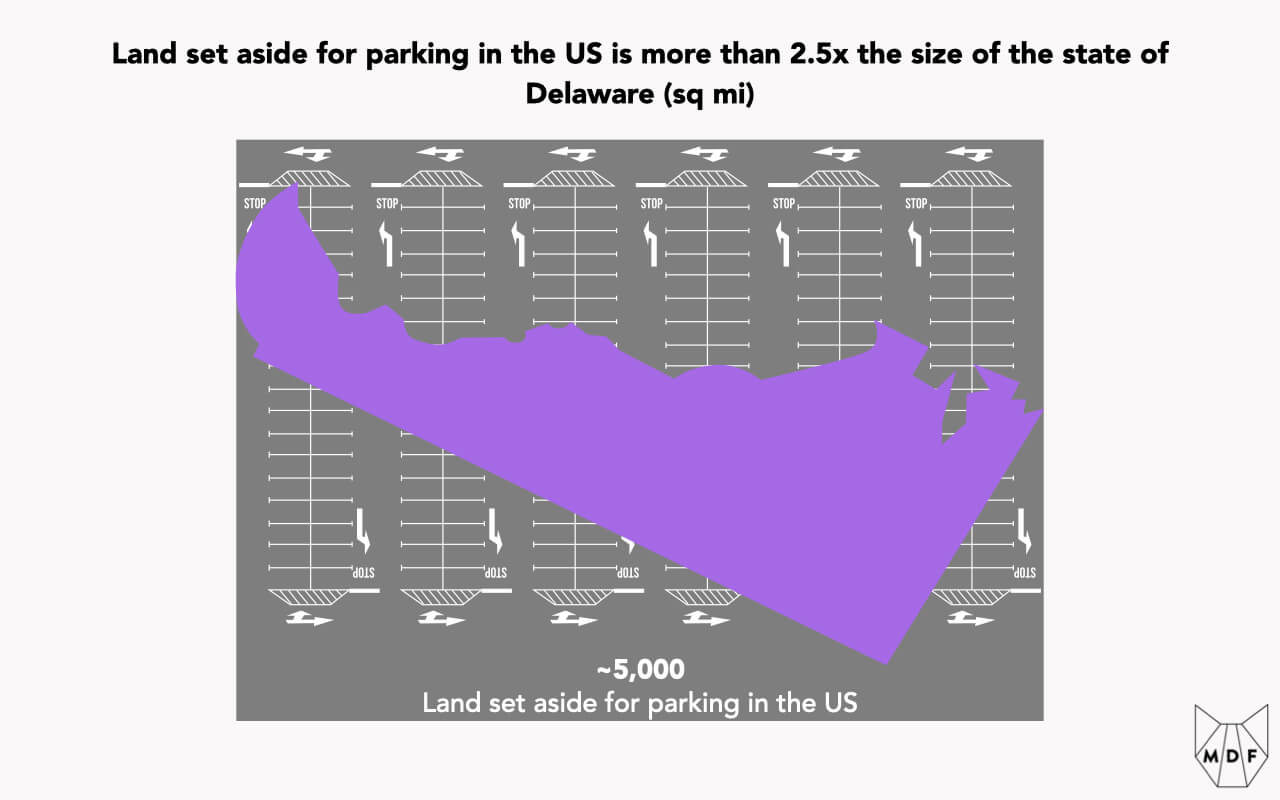 Visualization of land set aside for parking in the US, which is more than 2.5x the size of the state of Delaware