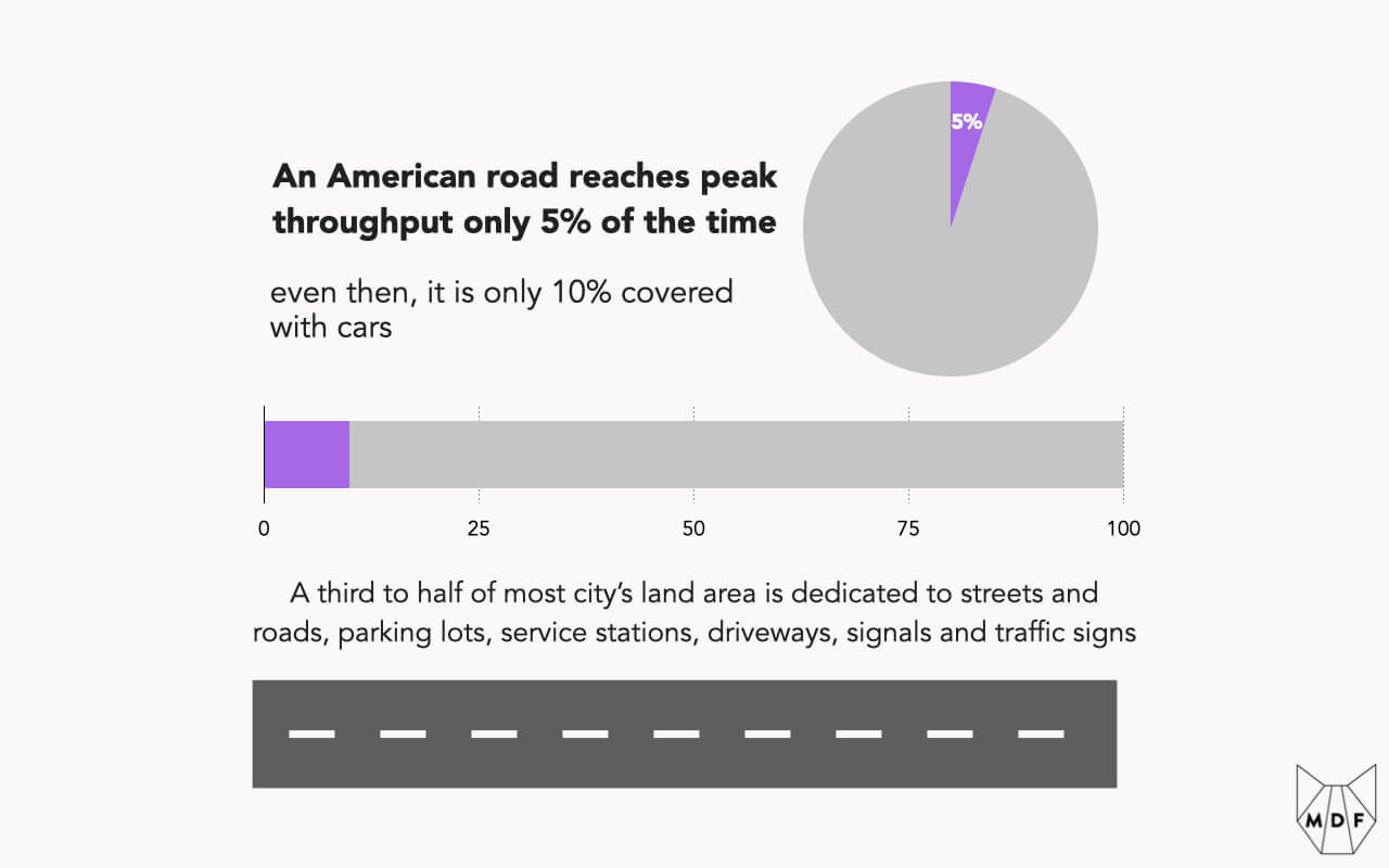 A graphic showing that American roads reach peak throughput only 5% of the time and then only 10% of space is covered in vehicles and yet a third to half of most cities' land area is dedicated to car infrastructure