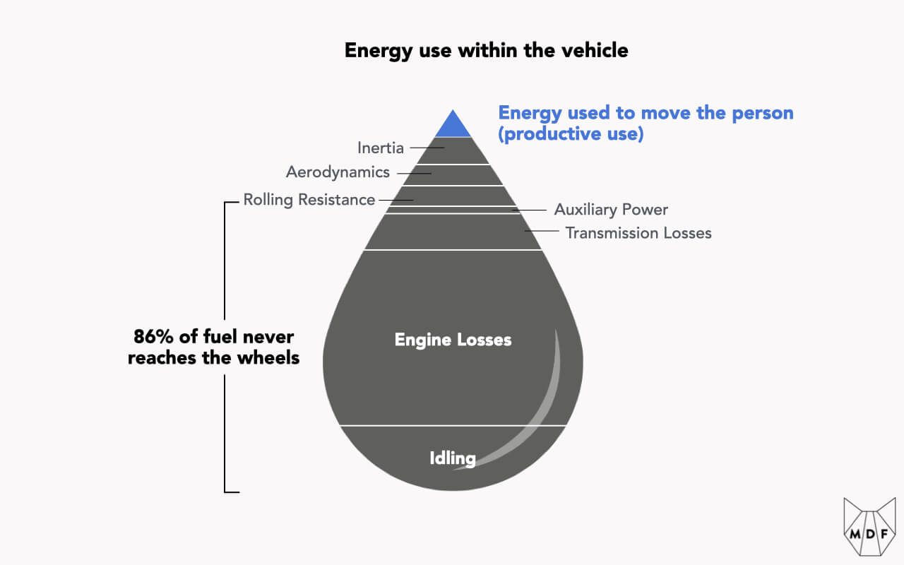 Visual representation of energy use within a vehicle, showing that the vast majority of it never reaches the wheels due to idling and engine loses as well as transmission losses and auxiliary power use; even that which does reach the wheels has to overcome inertia as well as aerodynamic and rolling resistance, leaving only a tiny fraction to productive use moving a person
