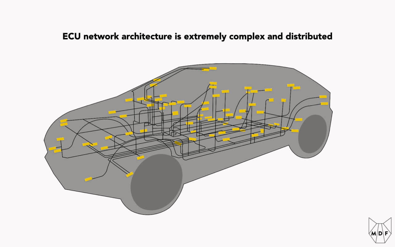 A schematic of ECUs spread across a vehicle, creating an extremely complex and distributed computational network architecture