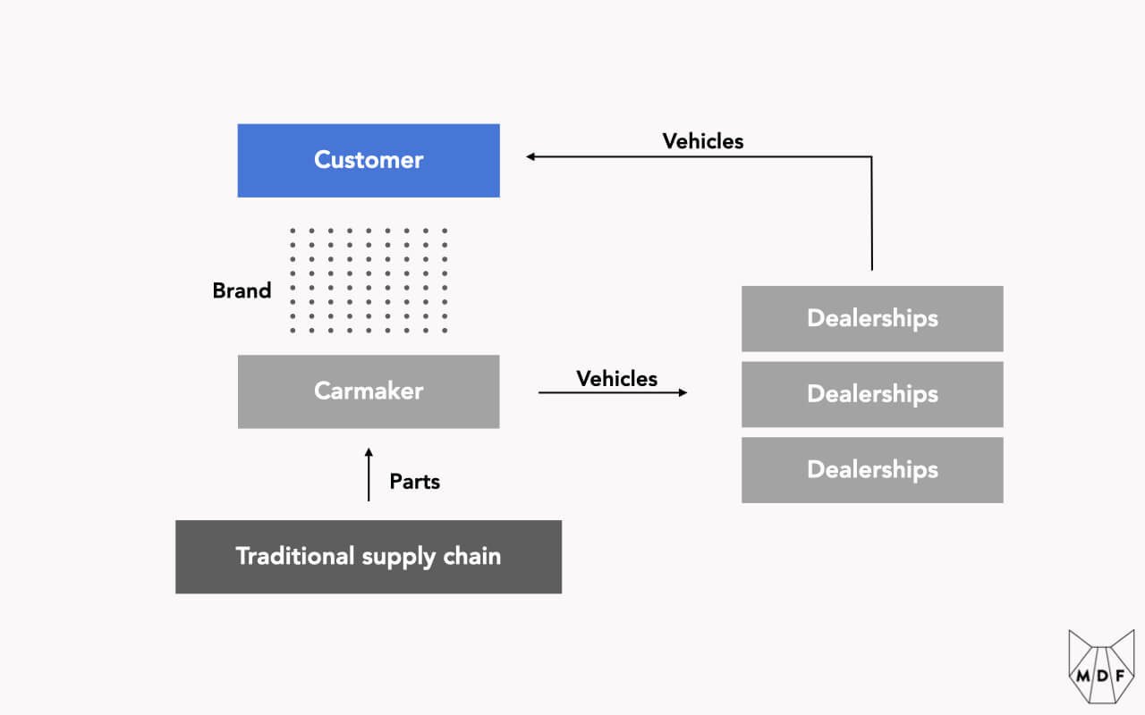 The business model of carmakers: suppliers supply parts which then then assemble into vehicles which are moved to dealerships which sell them to customers; carmakers therefore don't have a direct relationship with their customers but rather an indirect relationship intermediated by their brand