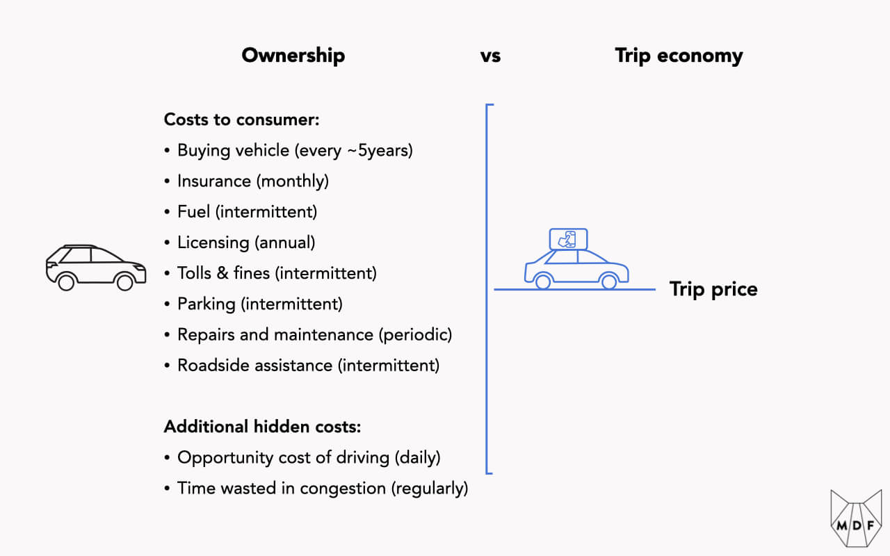 A listing of all the costs of vehicle ownership and the varying frequencies you have to pay them (cost of the vehicle, insurance, licensing, fuel, parking, etc plus the cost of time spent driving and wasted in congestion) compared with the simplified single cost of each trip when you make use of the trip economy
