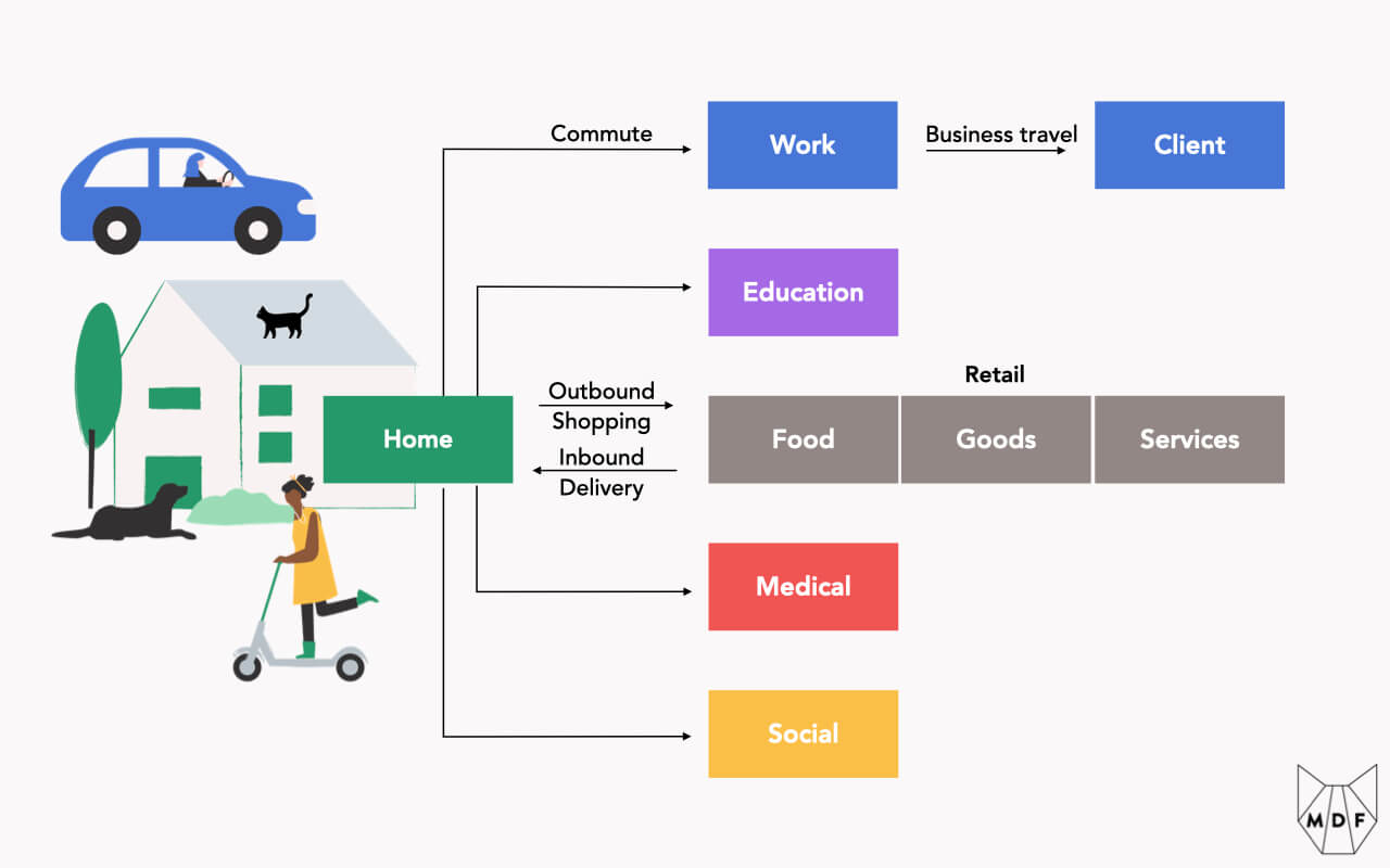 A visualization of the five primary trip types from the home: Work, Education, Retail, Medical and Social