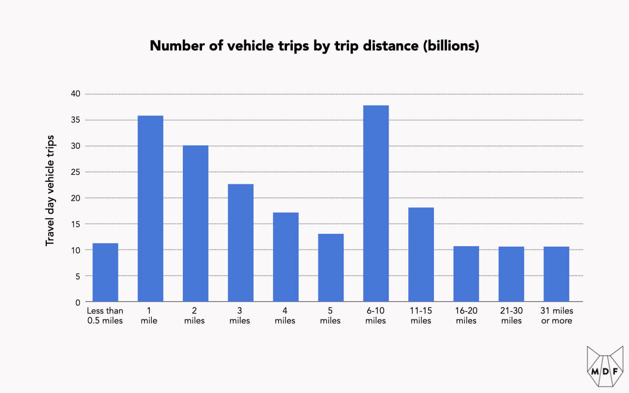 A bar chart showing the distribution of trips according to trip length, with the majority of trips being less than five miles in length