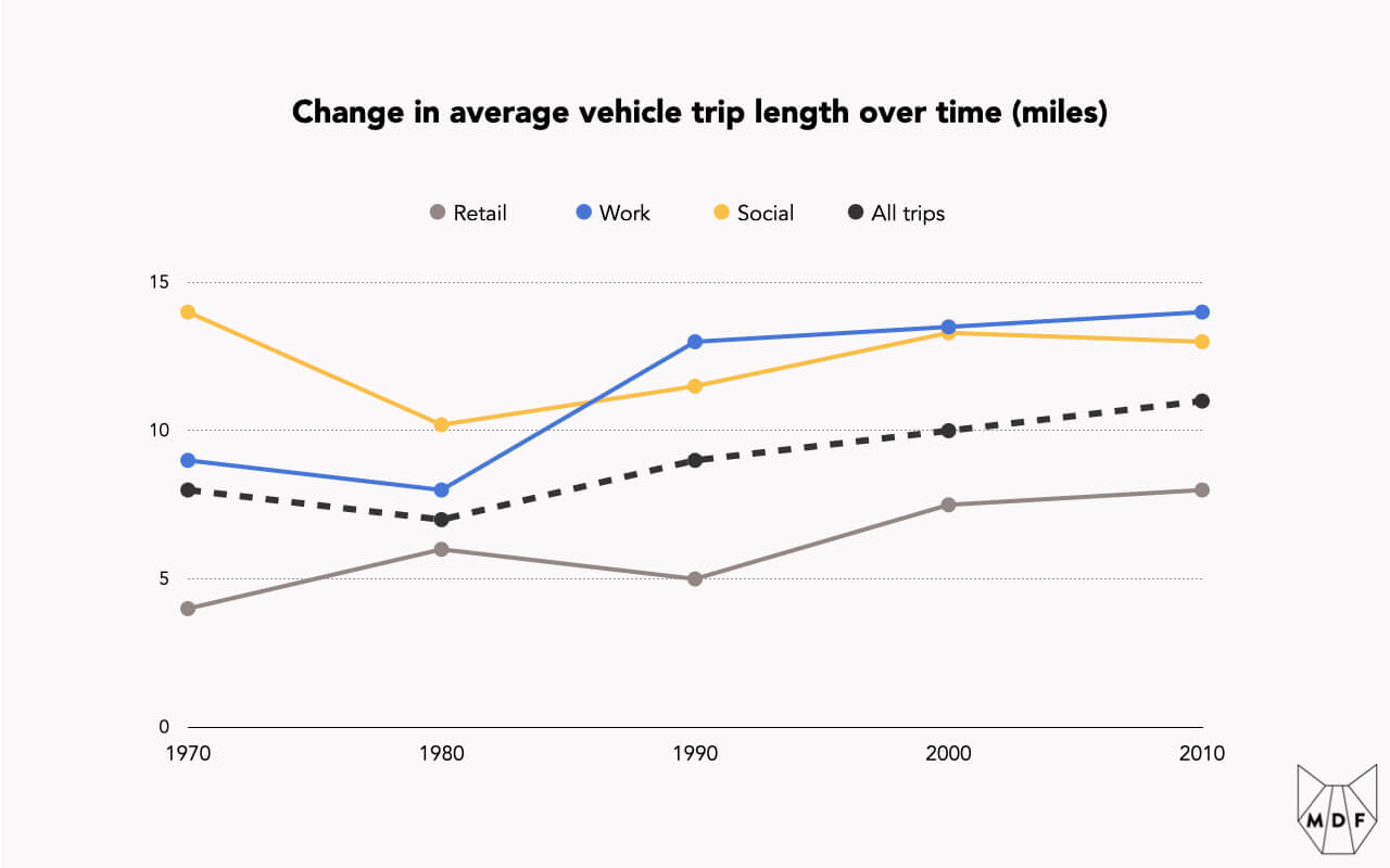 A line chart showing the change in average vehicle trip length over time, with trips on average and especially Work and Retail trips becoming progressively longer over time (between 1970 and 2010)