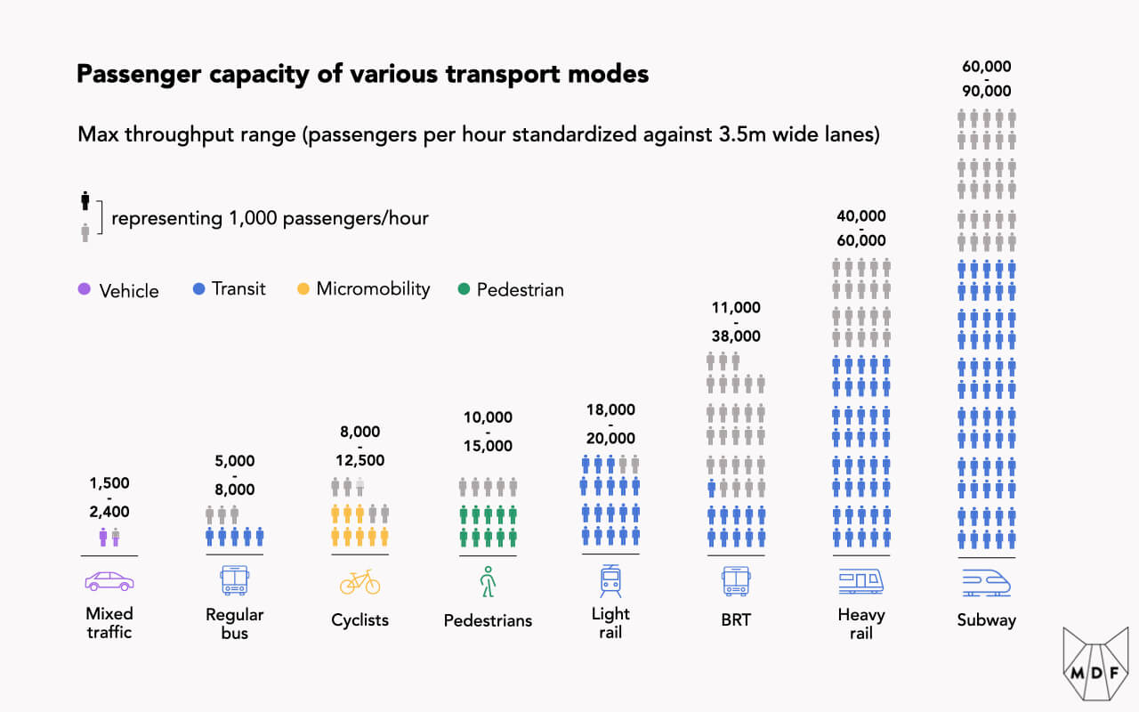 A chart showing passenger capacity of various transport modes based on maximum throughput ranges standardized against 3.5m wide lanes: transit modes have the highest max throughput starting with subway (60,000-90,000 passengers per hour) followed by heavy rail (40,000-60,000), bus rapid transit (BRT) (11,000-38,000), light rail (18,000-20,000); pedestrian space allows 10,000-15,000, cycling similarly 8,000-12,500; roads in contrast only allow 1,500-2,400 passengers/hour and have the lowest throughput