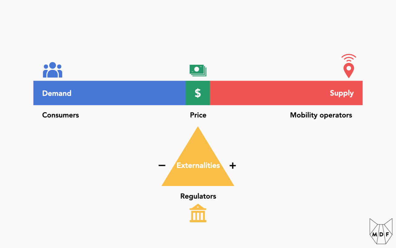 A visual representation of the trip triangle, where supply and demand dynamically balance one another out like a seesaw, but externalities can relatively easily be priced in by regulators to tilt the seesaw one way or the other