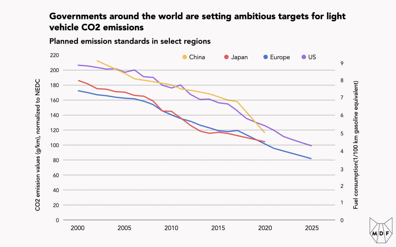 Line chart showing how governments around the world (China, Japan, Europe, US) are setting increasingly stringent targets for vehicle CO2 emissions