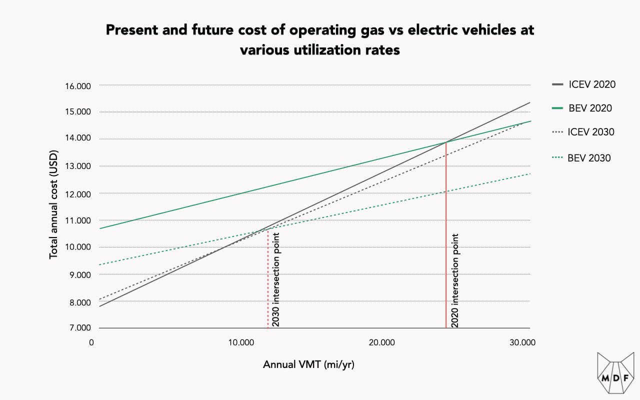 Chart showing the relative cost of gas vs electric vehicles as utilization (measured in annual vehicle miles traveled) increases; figure shows that at 2020 levels, electric vehicles begin to be cheaper to operate at above approximately 25,000 miles per year, and that number is expected to fall to around 12,000 miles per year by 2030