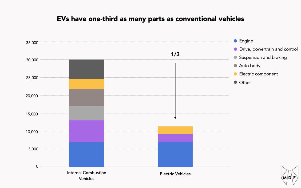 Chart showing that EVs have one-third as many parts as conventional vehicles