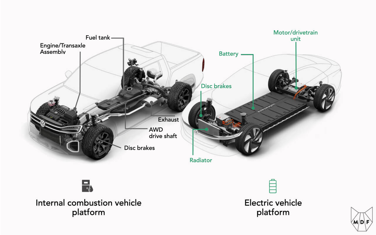 Cross section of internal combustion vs electric vehicle showing how EVs do not require many of the parts (e.g exhaust and transaxle assembly) that conventional vehicles have