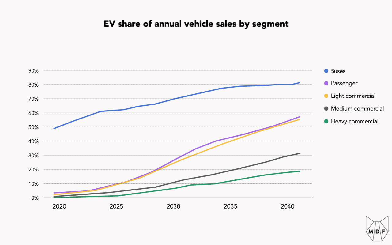 Chart showing the anticipated growth in share of annual vehicle sales captured by EVs, with buses far ahead but light commercial and passenger vehicles expected to grow rapidly
