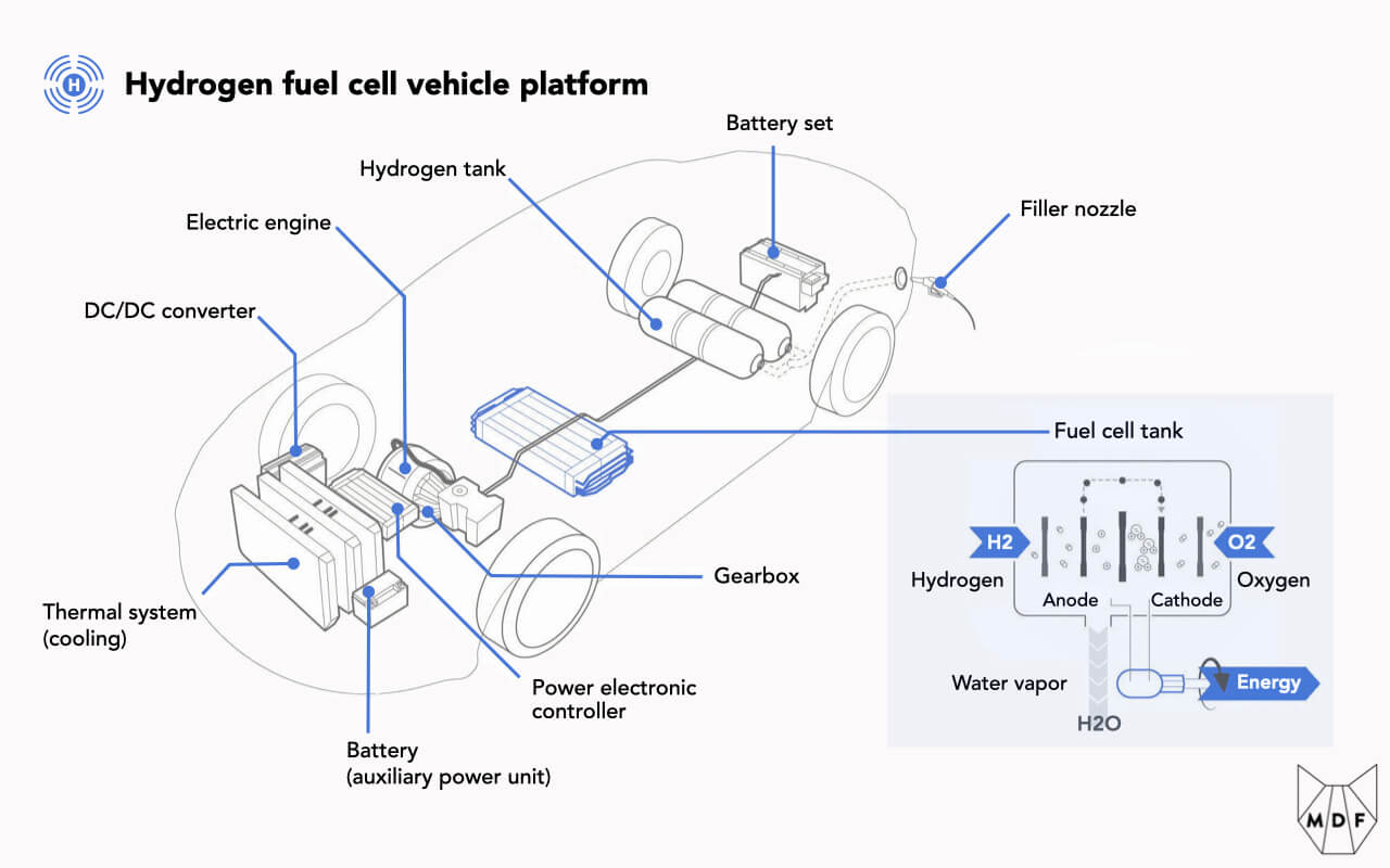 Cross section of a hydrogen fuel cell vehicle showing the components (battery set, hydrogen fuel tank, etc) as well as focused detail on the fuel cell and how it generates energy